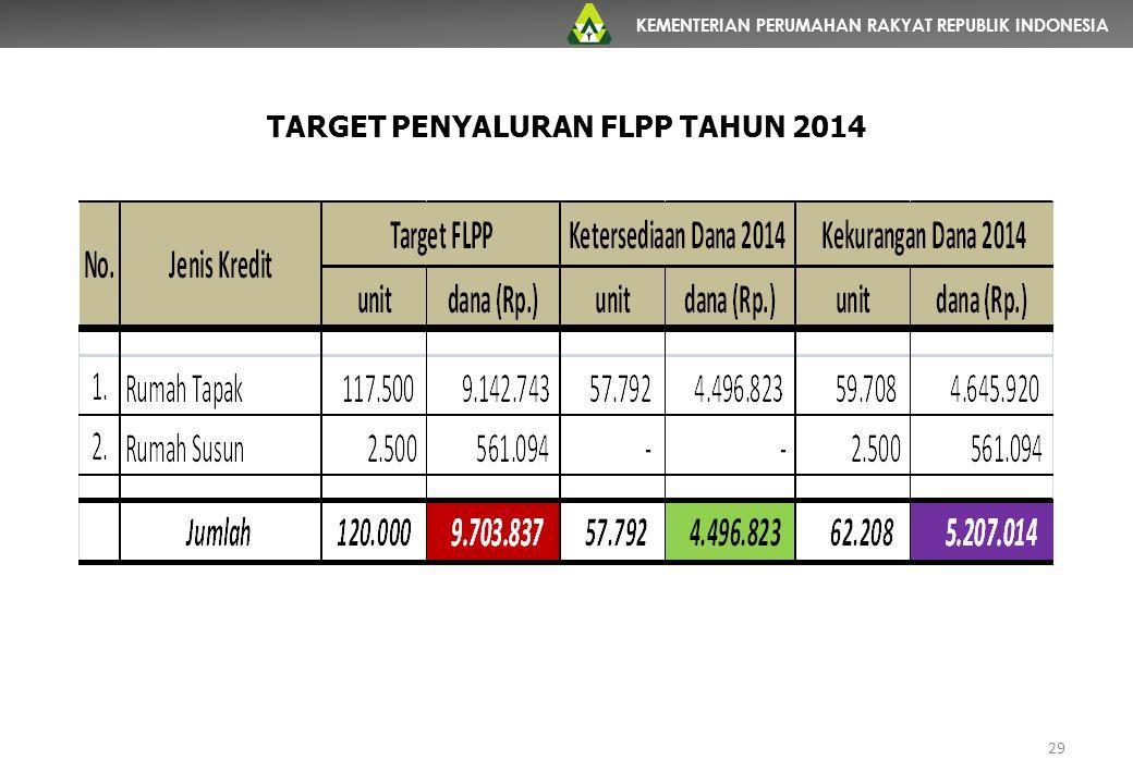 KEMENTERIAN PERUMAHAN RAKYAT REPUBLIK INDONESIA 29 TARGET PENYALURAN FLPP TAHUN 2014