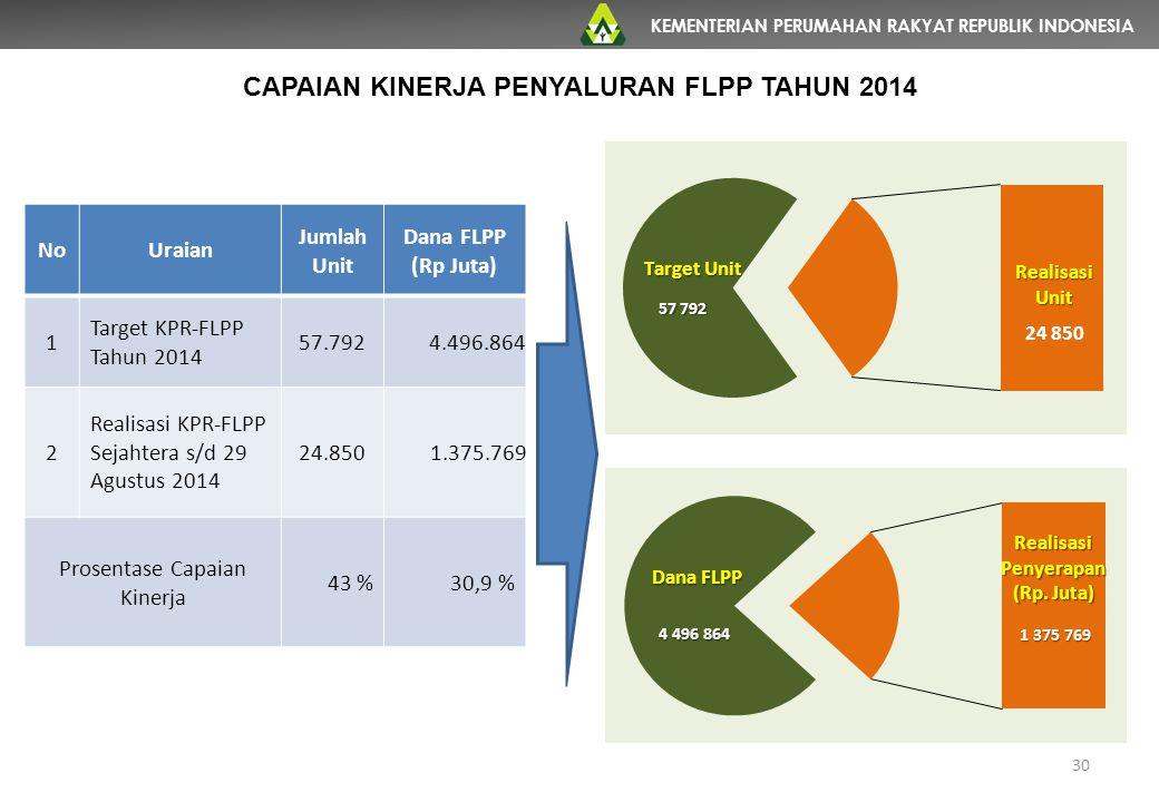 KEMENTERIAN PERUMAHAN RAKYAT REPUBLIK INDONESIA 30 NoUraian Jumlah Unit Dana FLPP (Rp Juta) 1 Target KPR-FLPP Tahun 2014 57.792 4.496.864 2 Realisasi