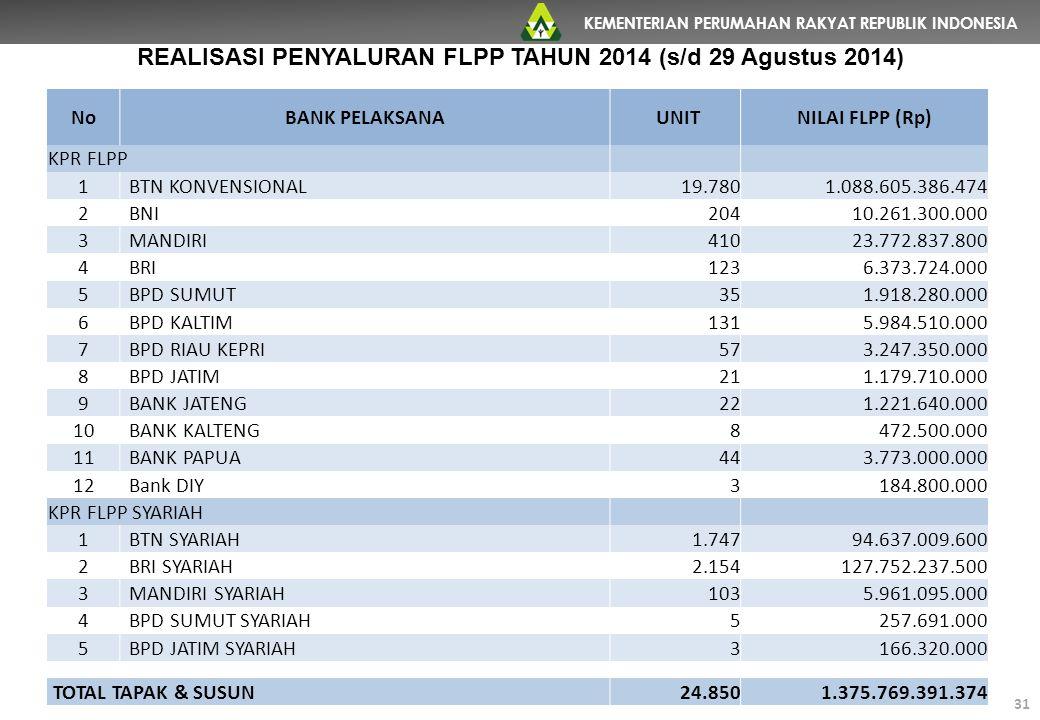 KEMENTERIAN PERUMAHAN RAKYAT REPUBLIK INDONESIA 31 NoBANK PELAKSANA UNITNILAI FLPP (Rp) KPR FLPP 1BTN KONVENSIONAL 19.780 1.088.605.386.474 2BNI 204 1