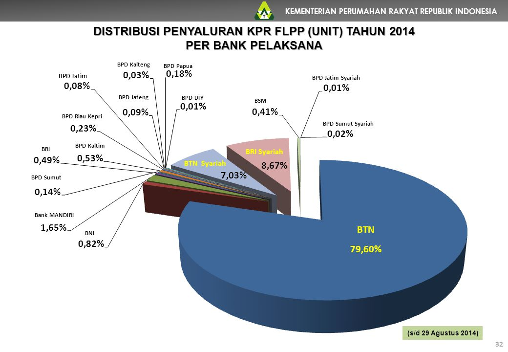 KEMENTERIAN PERUMAHAN RAKYAT REPUBLIK INDONESIA 32 DISTRIBUSI PENYALURAN KPR FLPP (UNIT) TAHUN 2014 PER BANK PELAKSANA (s/d 29 Agustus 2014) 32