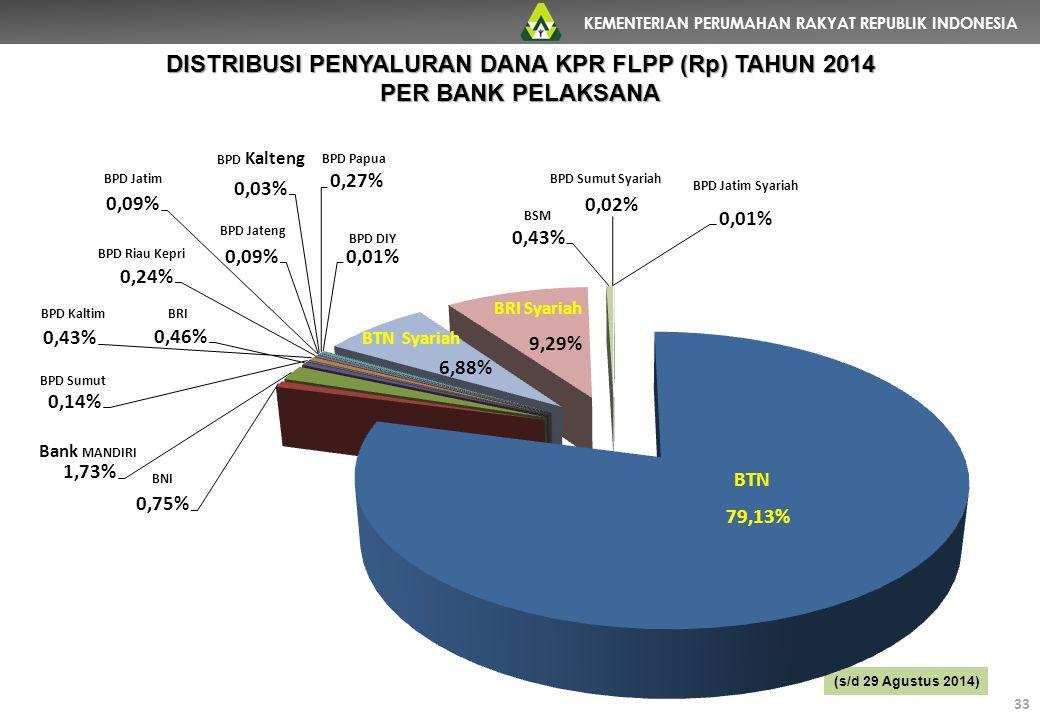 KEMENTERIAN PERUMAHAN RAKYAT REPUBLIK INDONESIA 33 DISTRIBUSI PENYALURAN DANA KPR FLPP (Rp) TAHUN 2014 PER BANK PELAKSANA (s/d 29 Agustus 2014) 33