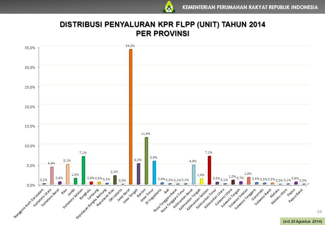 KEMENTERIAN PERUMAHAN RAKYAT REPUBLIK INDONESIA 34 DISTRIBUSI PENYALURAN KPR FLPP (UNIT) TAHUN 2014 PER PROVINSI (s/d 29 Agustus 2014)