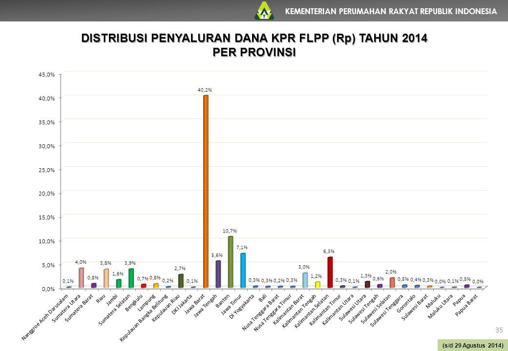KEMENTERIAN PERUMAHAN RAKYAT REPUBLIK INDONESIA 35 (s/d 29 Agustus 2014) DISTRIBUSI PENYALURAN DANA KPR FLPP (Rp) TAHUN 2014 PER PROVINSI