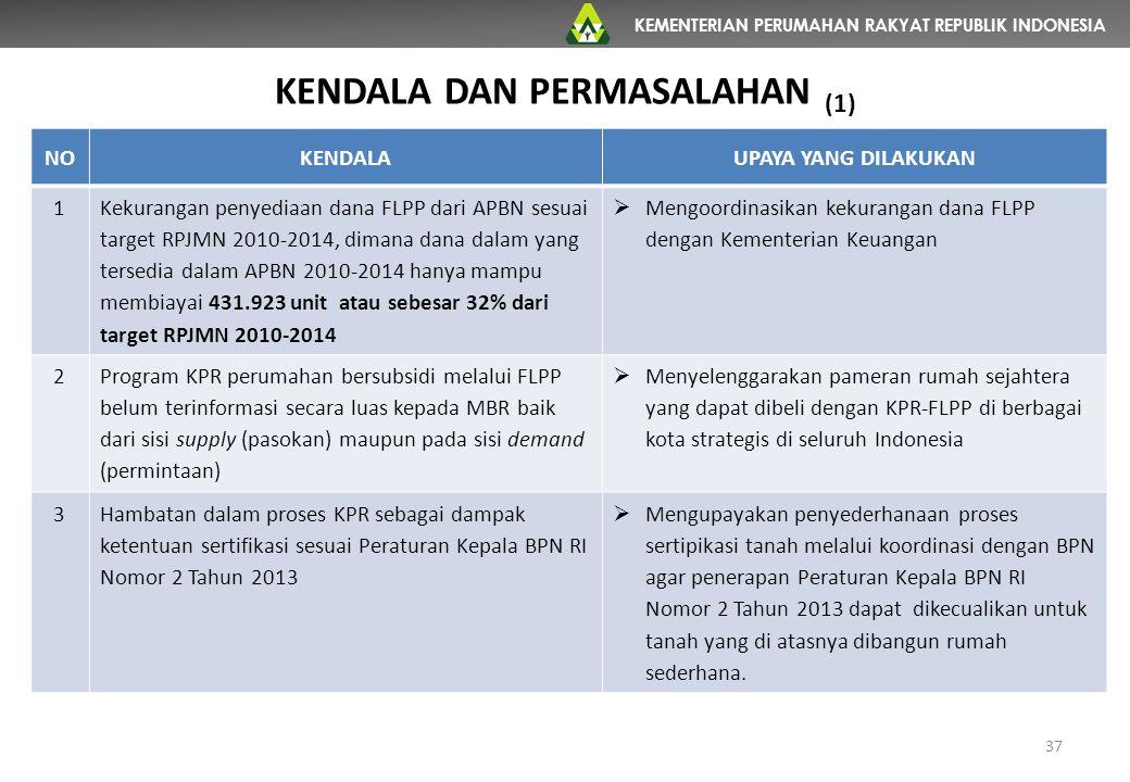 KEMENTERIAN PERUMAHAN RAKYAT REPUBLIK INDONESIA NOKENDALAUPAYA YANG DILAKUKAN 1 Kekurangan penyediaan dana FLPP dari APBN sesuai target RPJMN 2010-201