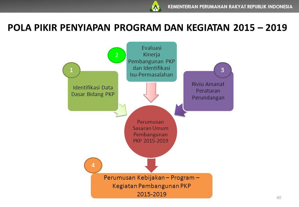 KEMENTERIAN PERUMAHAN RAKYAT REPUBLIK INDONESIA Perumusan Sasaran Umum Pembangunan PKP 2015-2019 Identifikasi Data Dasar Bidang PKP Evaluasi Kinerja P