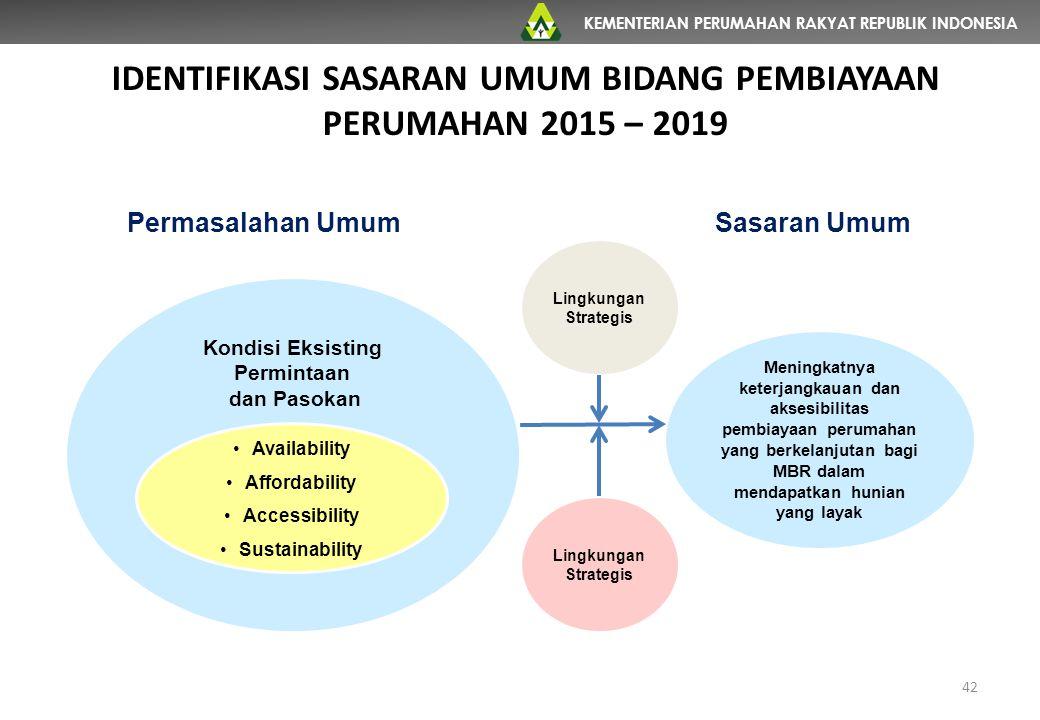 KEMENTERIAN PERUMAHAN RAKYAT REPUBLIK INDONESIA Kondisi Eksisting Permintaan dan Pasokan Meningkatnya keterjangkauan dan aksesibilitas pembiayaan peru