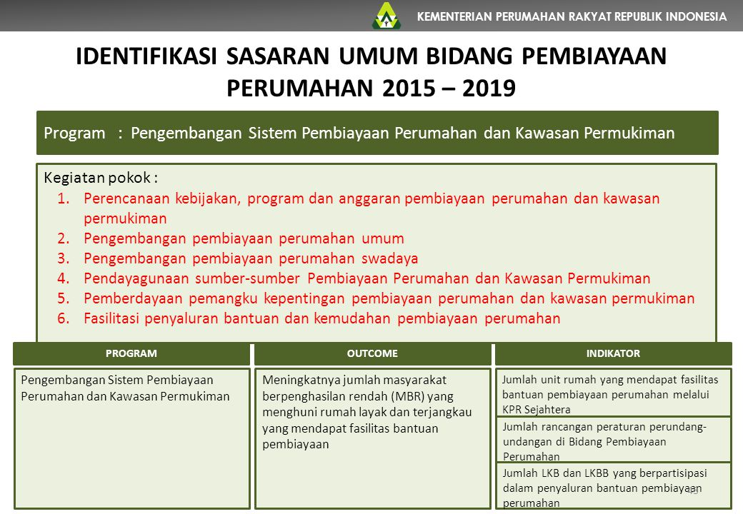 KEMENTERIAN PERUMAHAN RAKYAT REPUBLIK INDONESIA Program: Pengembangan Sistem Pembiayaan Perumahan dan Kawasan Permukiman Kegiatan pokok : 1.Perencanaa