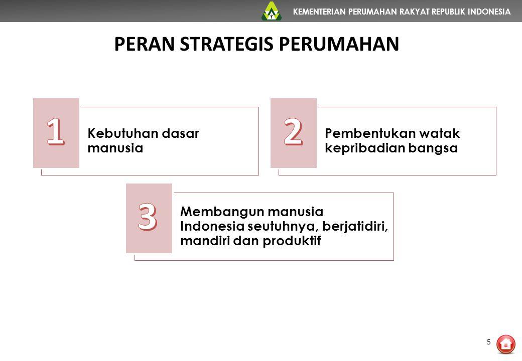 KEMENTERIAN PERUMAHAN RAKYAT REPUBLIK INDONESIA PERAN STRATEGIS PERUMAHAN Kebutuhan dasar manusia Pembentukan watak kepribadian bangsa Membangun manus