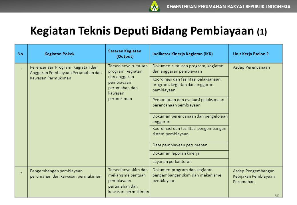 KEMENTERIAN PERUMAHAN RAKYAT REPUBLIK INDONESIA Kegiatan Teknis Deputi Bidang Pembiayaan (1) 50 No.Kegiatan Pokok Sasaran Kegiatan (Output) Indikator