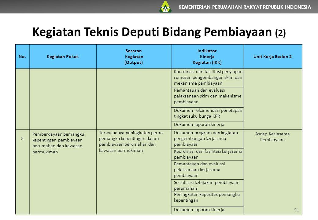 KEMENTERIAN PERUMAHAN RAKYAT REPUBLIK INDONESIA Kegiatan Teknis Deputi Bidang Pembiayaan (2) 51 No.Kegiatan Pokok Sasaran Kegiatan (Output) Indikator