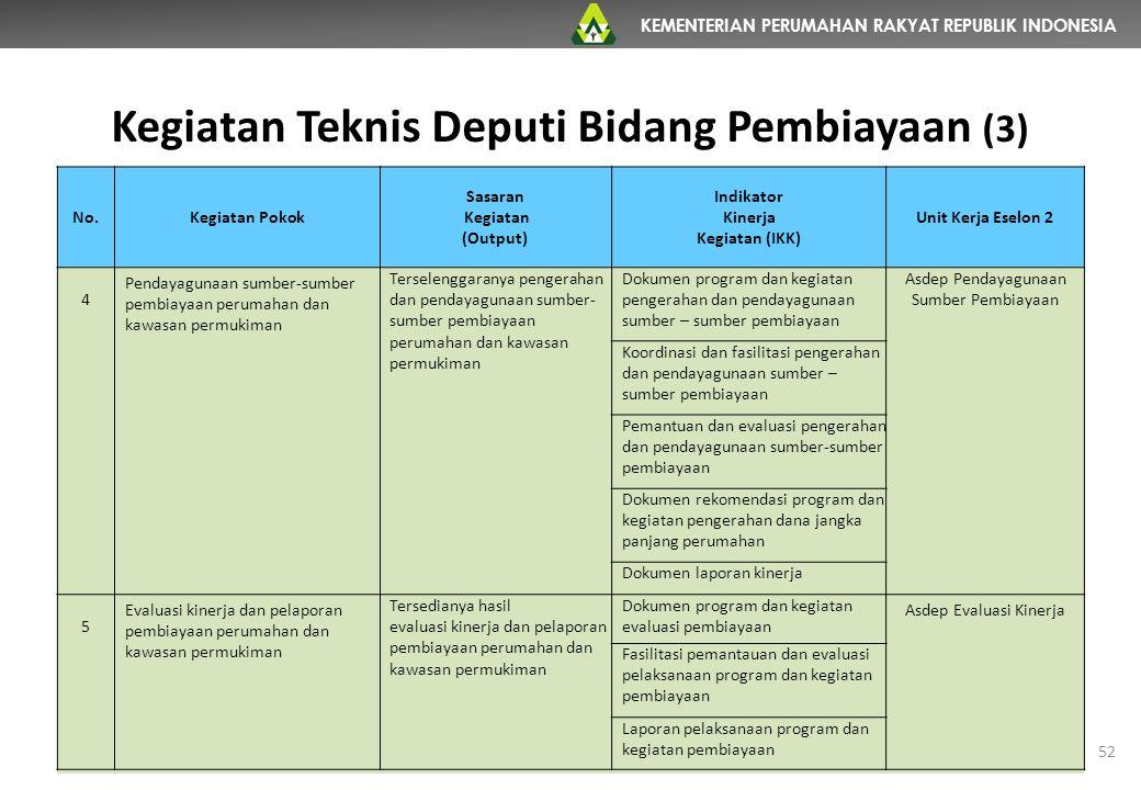 KEMENTERIAN PERUMAHAN RAKYAT REPUBLIK INDONESIA Kegiatan Teknis Deputi Bidang Pembiayaan (3) 52 No.Kegiatan Pokok Sasaran Kegiatan (Output) Indikator
