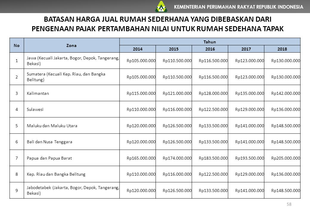 KEMENTERIAN PERUMAHAN RAKYAT REPUBLIK INDONESIA BATASAN HARGA JUAL RUMAH SEDERHANA YANG DIBEBASKAN DARI PENGENAAN PAJAK PERTAMBAHAN NILAI UNTUK RUMAH