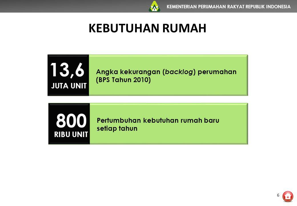 KEMENTERIAN PERUMAHAN RAKYAT REPUBLIK INDONESIA KEBUTUHAN RUMAH 13,6 JUTA UNIT Angka kekurangan ( backlog ) perumahan (BPS Tahun 2010) 800 RIBU UNIT P