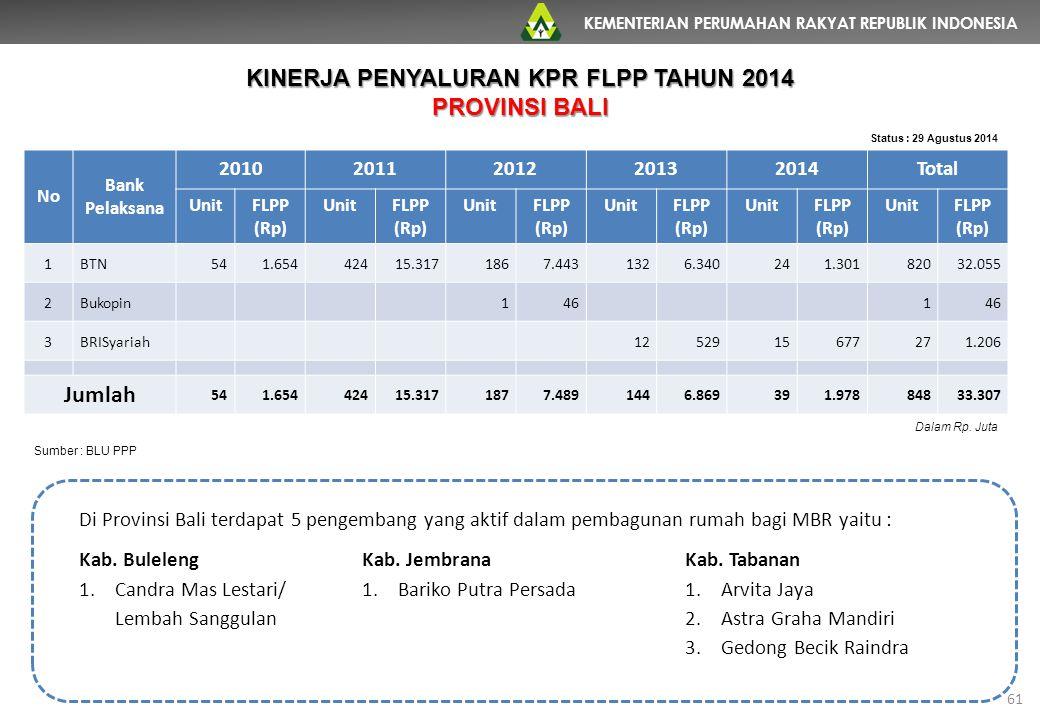 KEMENTERIAN PERUMAHAN RAKYAT REPUBLIK INDONESIA 61 No Bank Pelaksana 20102011201220132014Total UnitFLPP (Rp) UnitFLPP (Rp) UnitFLPP (Rp) UnitFLPP (Rp)