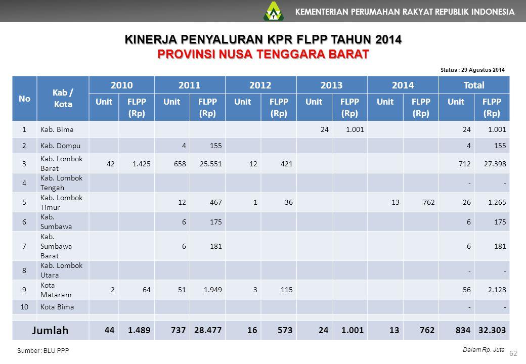 KEMENTERIAN PERUMAHAN RAKYAT REPUBLIK INDONESIA 62 No Kab / Kota 20102011201220132014Total UnitFLPP (Rp) UnitFLPP (Rp) UnitFLPP (Rp) UnitFLPP (Rp) Uni
