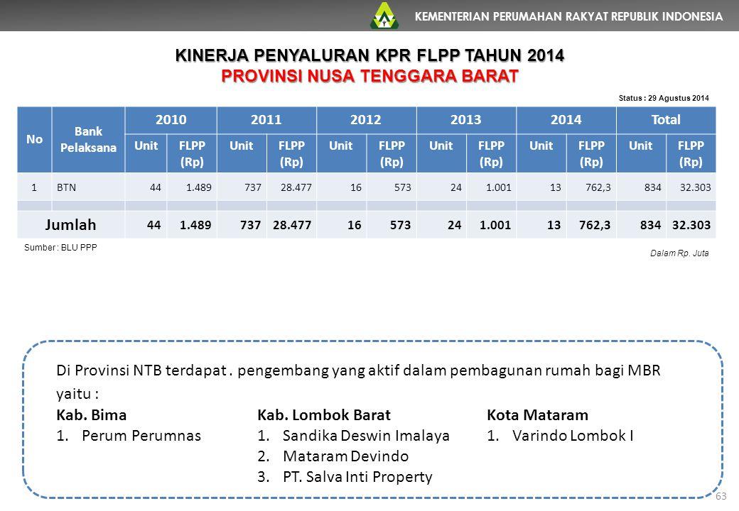 KEMENTERIAN PERUMAHAN RAKYAT REPUBLIK INDONESIA 63 No Bank Pelaksana 20102011201220132014Total UnitFLPP (Rp) UnitFLPP (Rp) UnitFLPP (Rp) UnitFLPP (Rp)