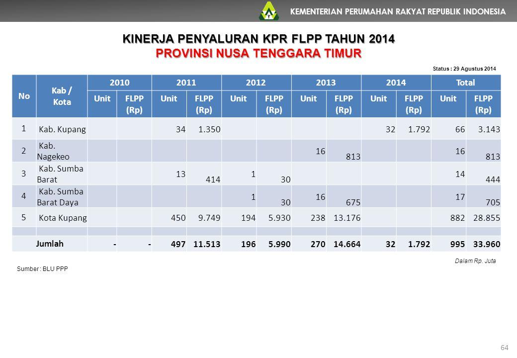 KEMENTERIAN PERUMAHAN RAKYAT REPUBLIK INDONESIA 64 No Kab / Kota 20102011201220132014Total UnitFLPP (Rp) UnitFLPP (Rp) UnitFLPP (Rp) UnitFLPP (Rp) Uni