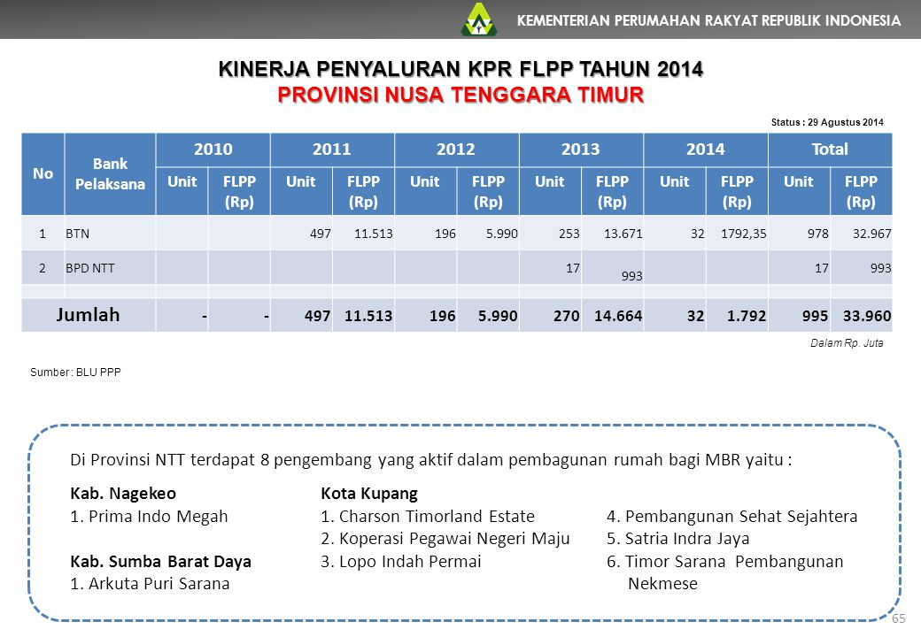KEMENTERIAN PERUMAHAN RAKYAT REPUBLIK INDONESIA 65 No Bank Pelaksana 20102011201220132014Total UnitFLPP (Rp) UnitFLPP (Rp) UnitFLPP (Rp) UnitFLPP (Rp)