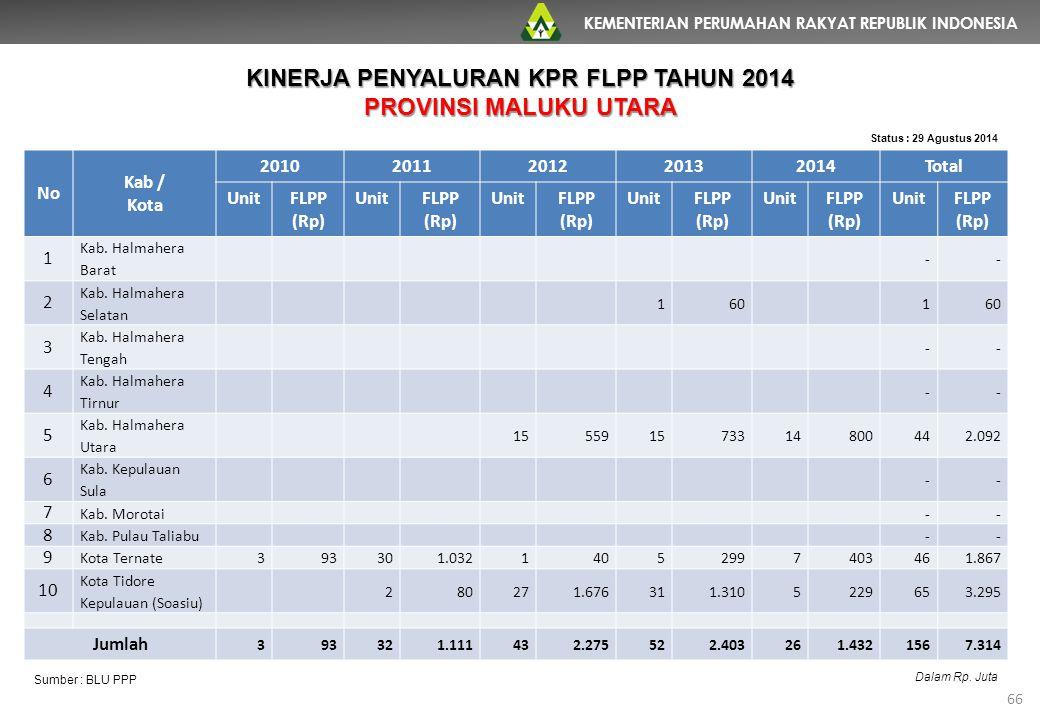 KEMENTERIAN PERUMAHAN RAKYAT REPUBLIK INDONESIA 66 No Kab / Kota 20102011201220132014Total UnitFLPP (Rp) UnitFLPP (Rp) UnitFLPP (Rp) UnitFLPP (Rp) Uni