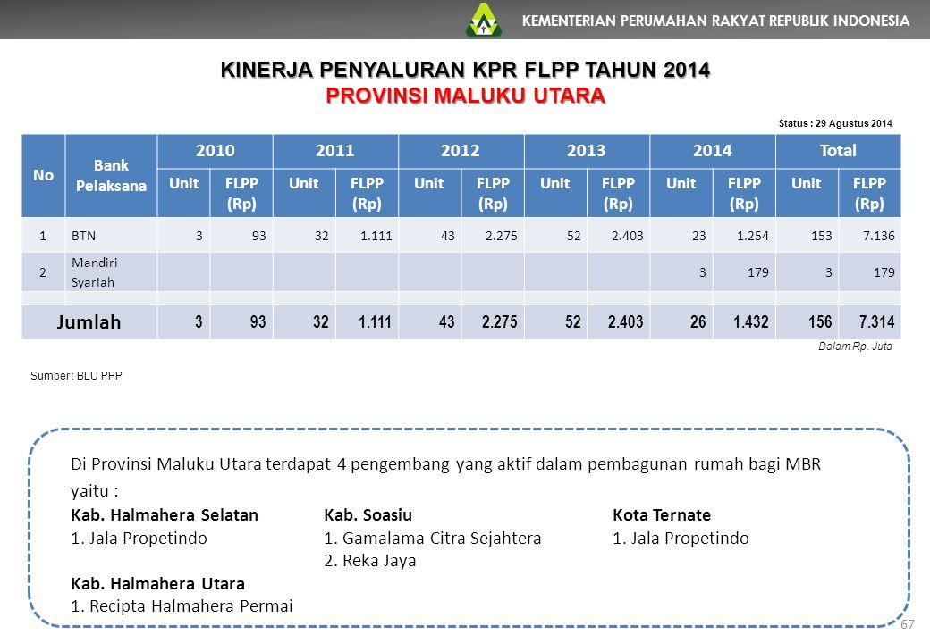KEMENTERIAN PERUMAHAN RAKYAT REPUBLIK INDONESIA 67 No Bank Pelaksana 20102011201220132014Total UnitFLPP (Rp) UnitFLPP (Rp) UnitFLPP (Rp) UnitFLPP (Rp)
