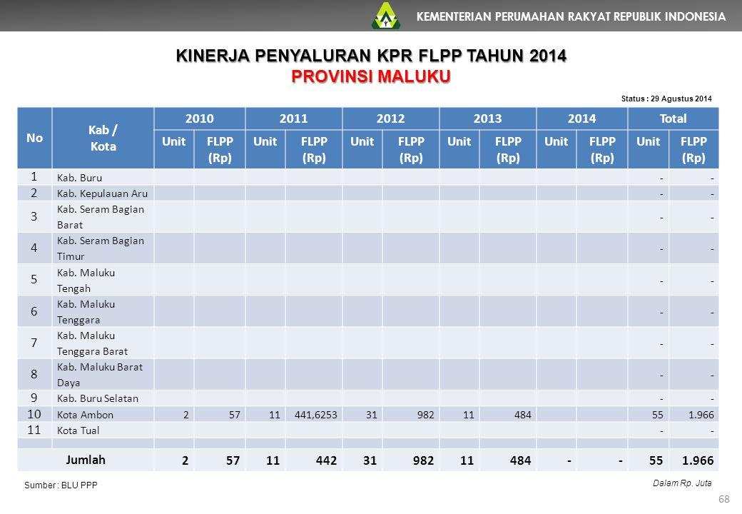 KEMENTERIAN PERUMAHAN RAKYAT REPUBLIK INDONESIA 68 No Kab / Kota 20102011201220132014Total UnitFLPP (Rp) UnitFLPP (Rp) UnitFLPP (Rp) UnitFLPP (Rp) Uni