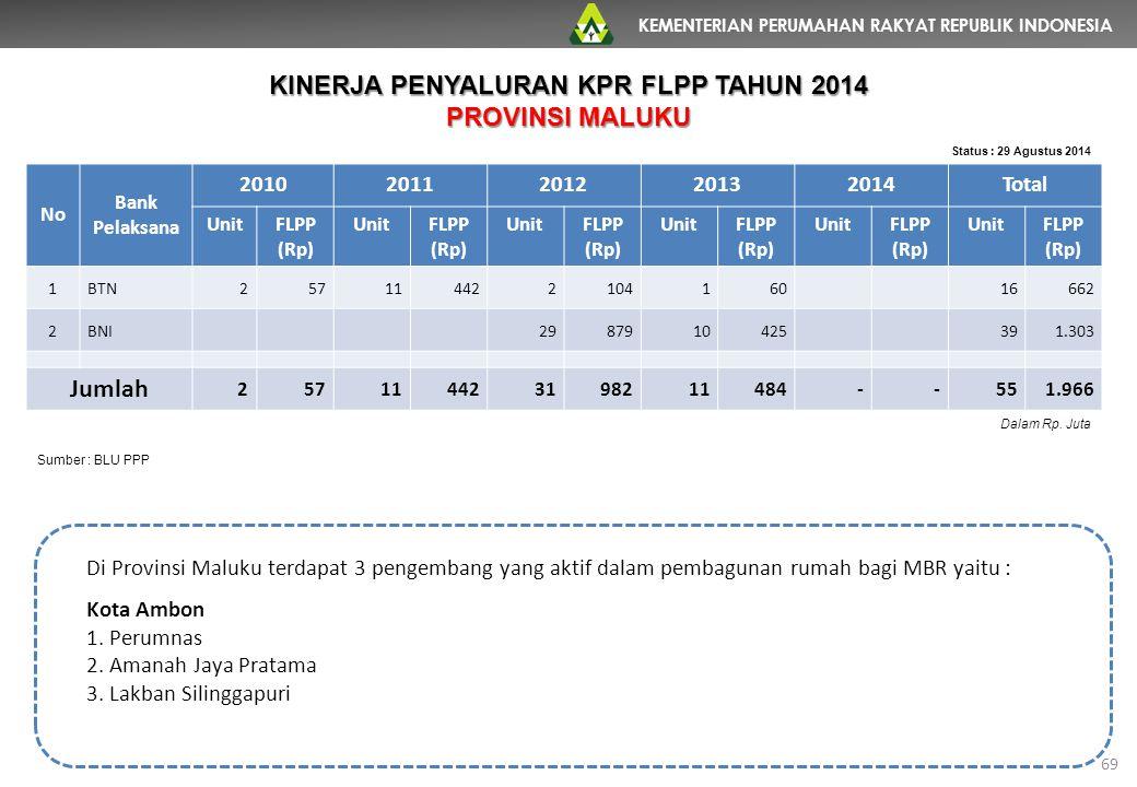 KEMENTERIAN PERUMAHAN RAKYAT REPUBLIK INDONESIA 69 No Bank Pelaksana 20102011201220132014Total UnitFLPP (Rp) UnitFLPP (Rp) UnitFLPP (Rp) UnitFLPP (Rp)
