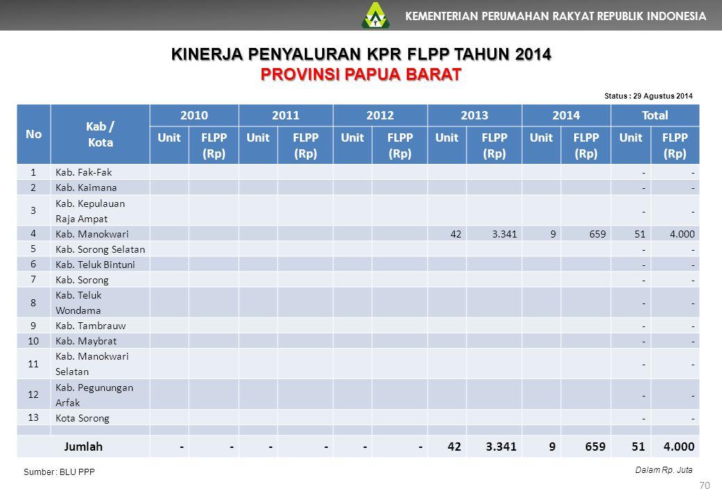 KEMENTERIAN PERUMAHAN RAKYAT REPUBLIK INDONESIA 70 No Kab / Kota 20102011201220132014Total UnitFLPP (Rp) UnitFLPP (Rp) UnitFLPP (Rp) UnitFLPP (Rp) Uni