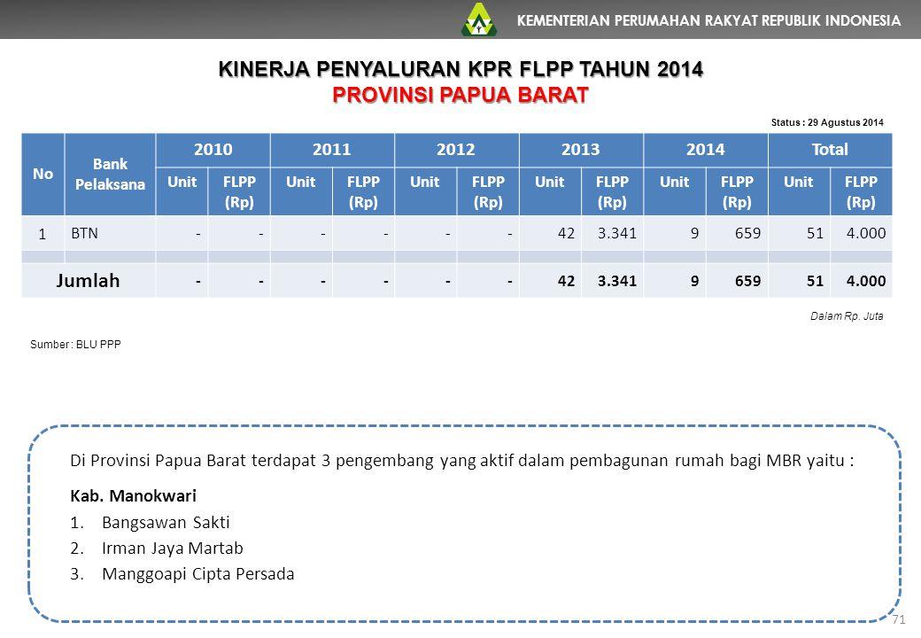 KEMENTERIAN PERUMAHAN RAKYAT REPUBLIK INDONESIA 71 No Bank Pelaksana 20102011201220132014Total UnitFLPP (Rp) UnitFLPP (Rp) UnitFLPP (Rp) UnitFLPP (Rp)