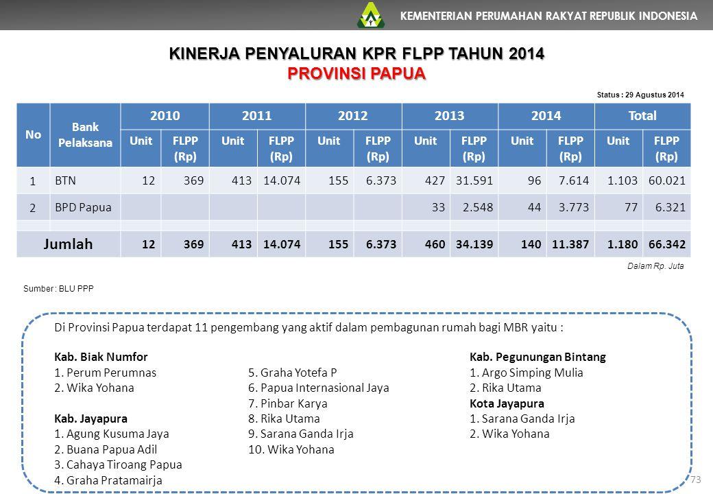KEMENTERIAN PERUMAHAN RAKYAT REPUBLIK INDONESIA 73 No Bank Pelaksana 20102011201220132014Total UnitFLPP (Rp) UnitFLPP (Rp) UnitFLPP (Rp) UnitFLPP (Rp)