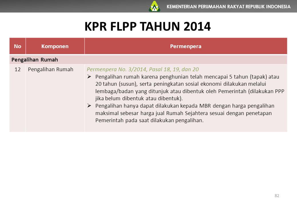 KEMENTERIAN PERUMAHAN RAKYAT REPUBLIK INDONESIA NoKomponenPermenpera Pengalihan Rumah 12Pengalihan RumahPermenpera No. 3/2014, Pasal 18, 19, dan 20 