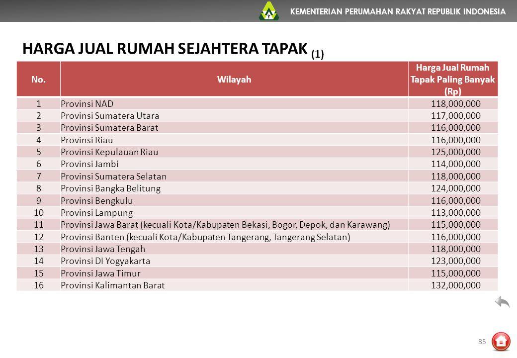 KEMENTERIAN PERUMAHAN RAKYAT REPUBLIK INDONESIA No.Wilayah Harga Jual Rumah Tapak Paling Banyak (Rp) 1Provinsi NAD 118,000,000 2Provinsi Sumatera Utar