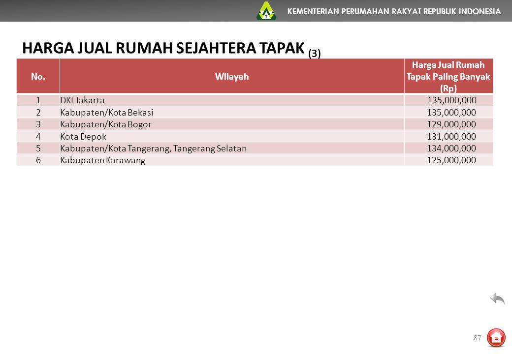 KEMENTERIAN PERUMAHAN RAKYAT REPUBLIK INDONESIA No.Wilayah Harga Jual Rumah Tapak Paling Banyak (Rp) 1DKI Jakarta 135,000,000 2Kabupaten/Kota Bekasi 1