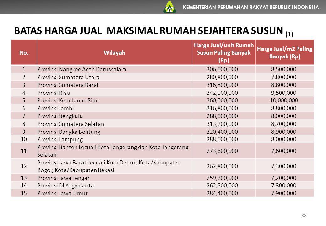 KEMENTERIAN PERUMAHAN RAKYAT REPUBLIK INDONESIA No.Wilayah Harga Jual/unit Rumah Susun Paling Banyak (Rp) Harga Jual/m2 Paling Banyak (Rp) 1Provinsi N