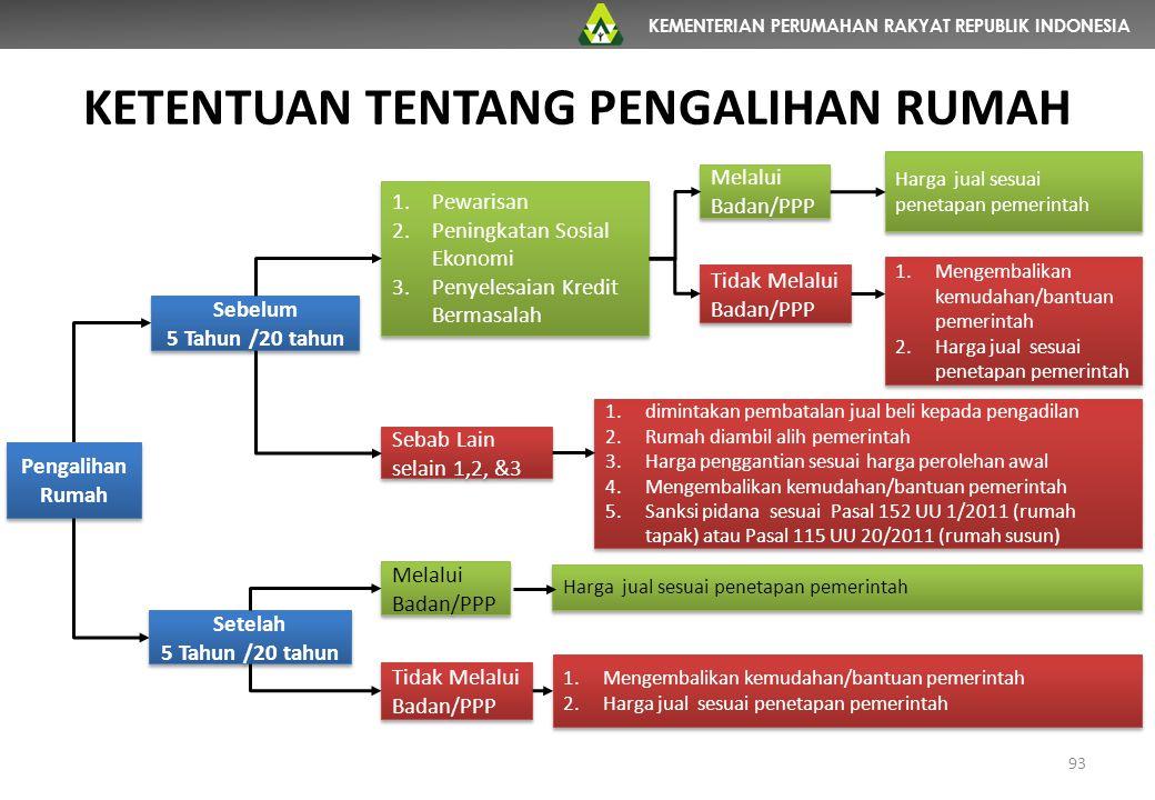 KEMENTERIAN PERUMAHAN RAKYAT REPUBLIK INDONESIA KETENTUAN TENTANG PENGALIHAN RUMAH 93 Pengalihan Rumah Sebelum 5 Tahun /20 tahun Setelah 5 Tahun /20 t