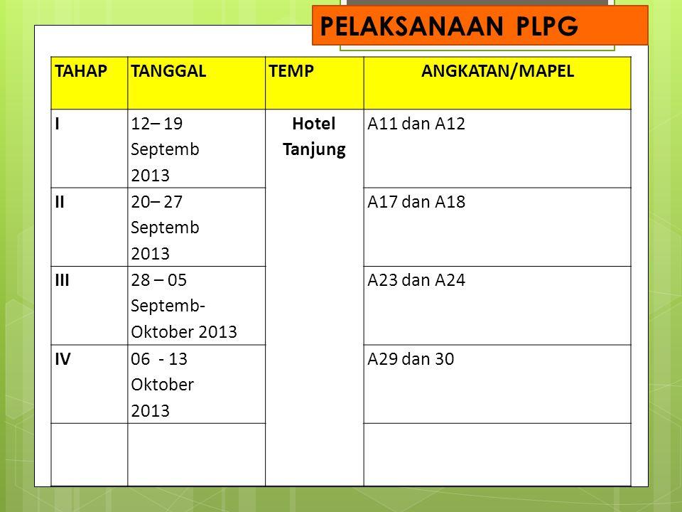 TAHAPTANGGALTEMP ANGKATAN/MAPEL I 12– 19 Septemb 2013 Hotel Tanjung A11 dan A12 II 20– 27 Septemb 2013 A17 dan A18 III 28 – 05 Septemb- Oktober 2013 A23 dan A24 IV 06 - 13 Oktober 2013 A29 dan 30 PELAKSANAAN PLPG