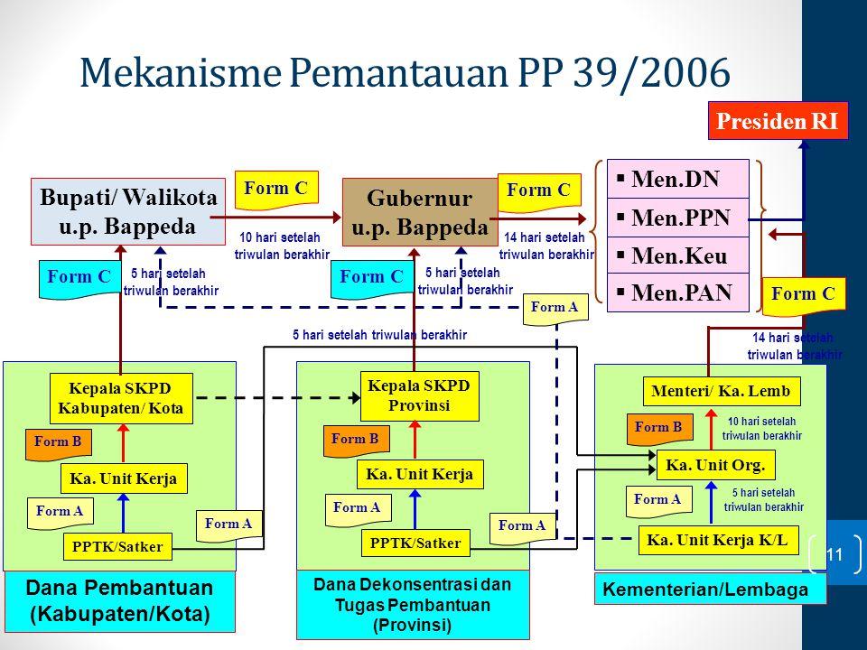 Kepala SKPD Provinsi Kepala SKPD Kabupaten/ Kota PPTK/Satker Bupati/ Walikota u.p. Bappeda Gubernur u.p. Bappeda  Men.PPN 5 hari setelah triwulan ber