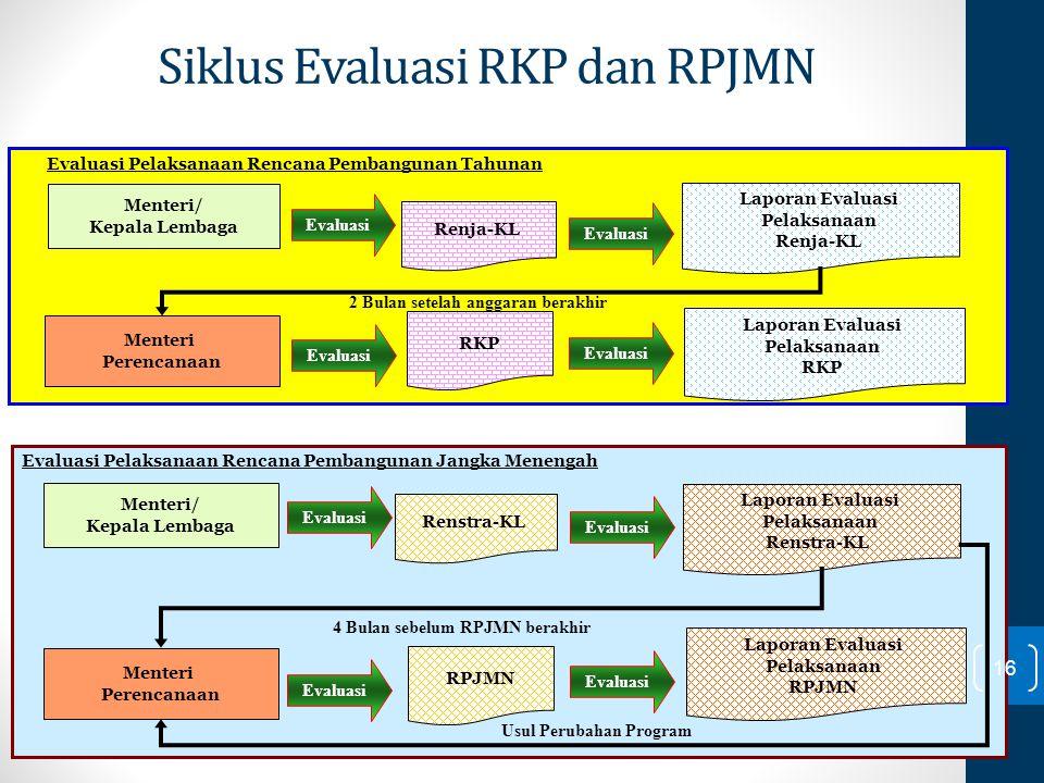 Renstra-KL Menteri/ Kepala Lembaga Evaluasi Laporan Evaluasi Pelaksanaan Renstra-KL Evaluasi Evaluasi Pelaksanaan Rencana Pembangunan Jangka Menengah