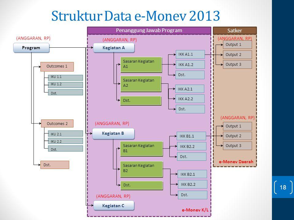 Struktur Data e-Monev 2013 IKK A1.1 IKK A1.2 Dst. IKK A2.1 IKK A2.2 Dst. IKK B1.1 IKK B2.2 Dst. IKK B2.1 IKK B2.2 Program Kegiatan A Outcomes 1 Outcom
