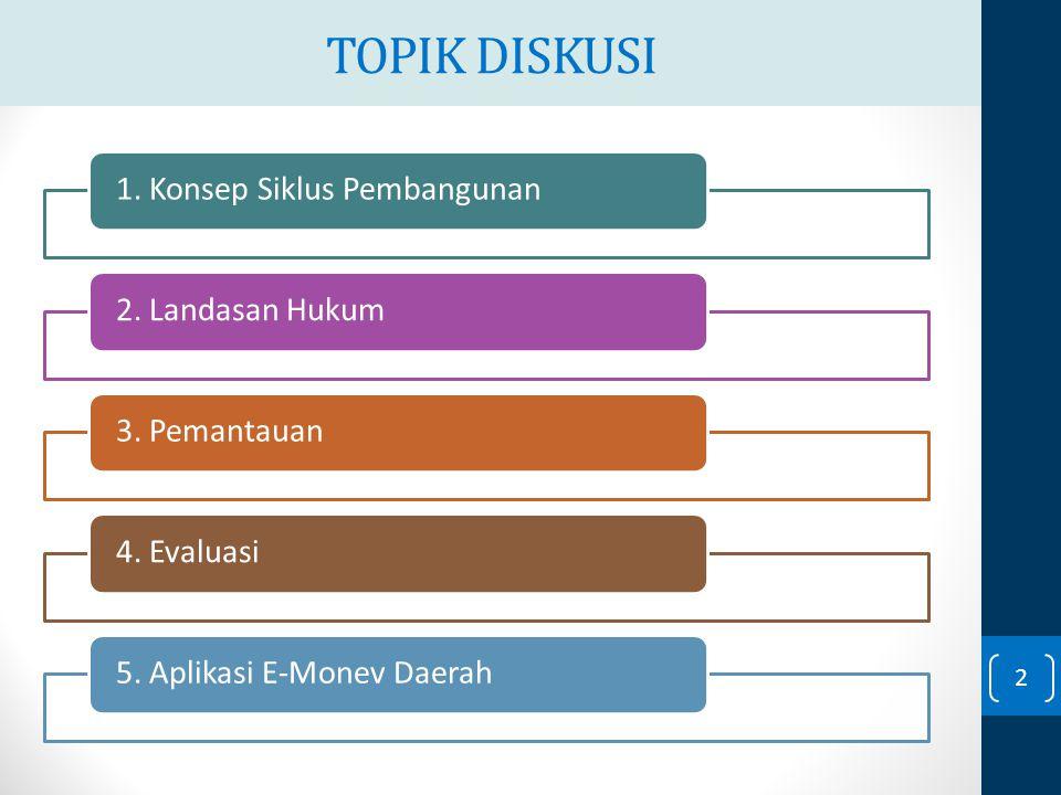 TOPIK DISKUSI 1. Konsep Siklus Pembangunan2. Landasan Hukum3. Pemantauan4. Evaluasi5. Aplikasi E-Monev Daerah 2