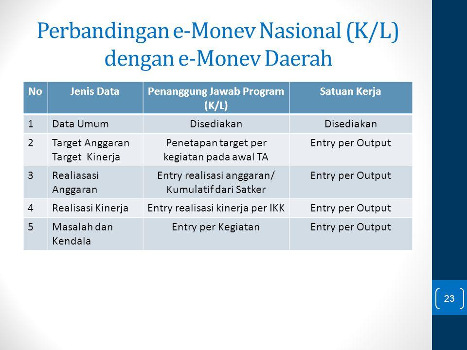 Perbandingan e-Monev Nasional (K/L) dengan e-Monev Daerah NoJenis DataPenanggung Jawab Program (K/L) Satuan Kerja 1Data UmumDisediakan 2Target Anggara