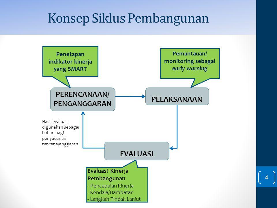 Direktorat SPEKP-Bappenas-Des11 4 PERENCANAAN/ PENGANGGARAN PELAKSANAAN EVALUASI Hasil evaluasi digunakan sebagai bahan bagi penyusunan rencana/anggar
