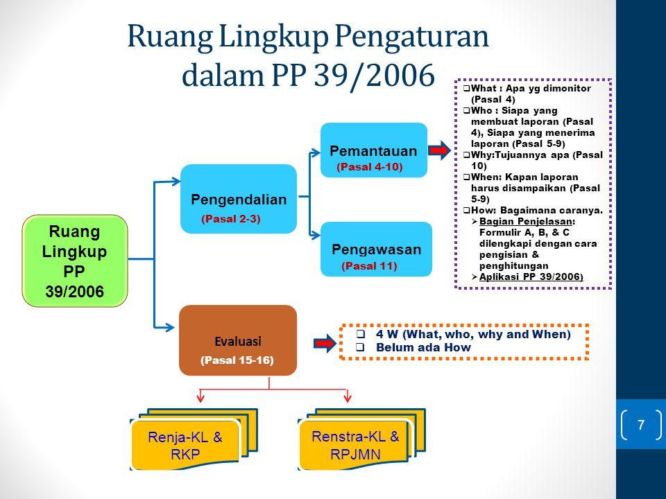 Ruang Lingkup PP 39/2006 Pengendalian Pemantauan Pengawasan Evaluasi (Pasal 2-3) (Pasal 4-10) (Pasal 11) (Pasal 12) (Pasal 13-14) (Pasal 15-16)  What