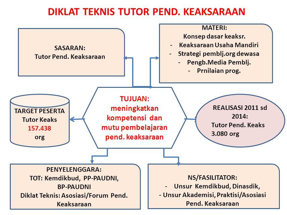 DIKLAT TEKNIS TUTOR PEND.KEAKSARAAN TUJUAN: meningkatkan kompetensi dan mutu pembelajaran pend.