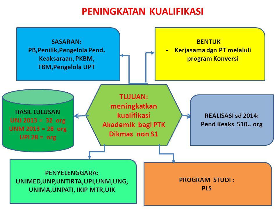 PENINGKATAN KUALIFIKASI TUJUAN: meningkatkan kualifikasi Akademik bagi PTK Dikmas non S1 SASARAN: PB,Penilik,Pengelola Pend.