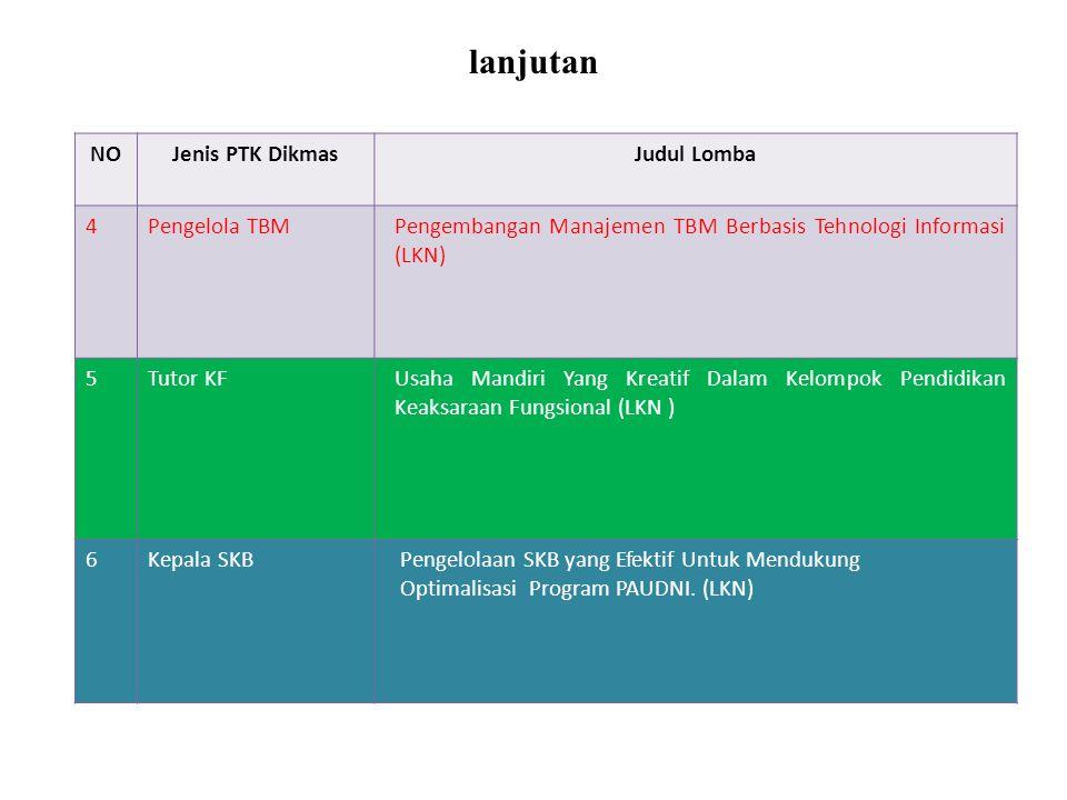 NOJenis PTK DikmasJudul Lomba 4Pengelola TBMPengembangan Manajemen TBM Berbasis Tehnologi Informasi (LKN) 5Tutor KFUsaha Mandiri Yang Kreatif Dalam Kelompok Pendidikan Keaksaraan Fungsional (LKN ) 6Kepala SKB Pengelolaan SKB yang Efektif Untuk Mendukung Optimalisasi Program PAUDNI.