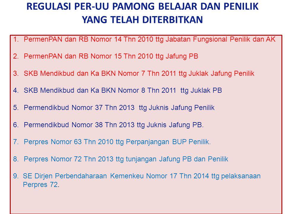 REGULASI PER-UU PAMONG BELAJAR DAN PENILIK YANG TELAH DITERBITKAN 1.PermenPAN dan RB Nomor 14 Thn 2010 ttg Jabatan Fungsional Penilik dan AK 2.PermenPAN dan RB Nomor 15 Thn 2010 ttg Jafung PB 3.SKB Mendikbud dan Ka BKN Nomor 7 Thn 2011 ttg Juklak Jafung Penilik 4.SKB Mendikbud dan Ka BKN Nomor 8 Thn 2011 ttg Juklak PB 5.Permendikbud Nomor 37 Thn 2013 ttg Juknis Jafung Penilik 6.Permendikbud Nomor 38 Thn 2013 ttg Juknis Jafung PB.