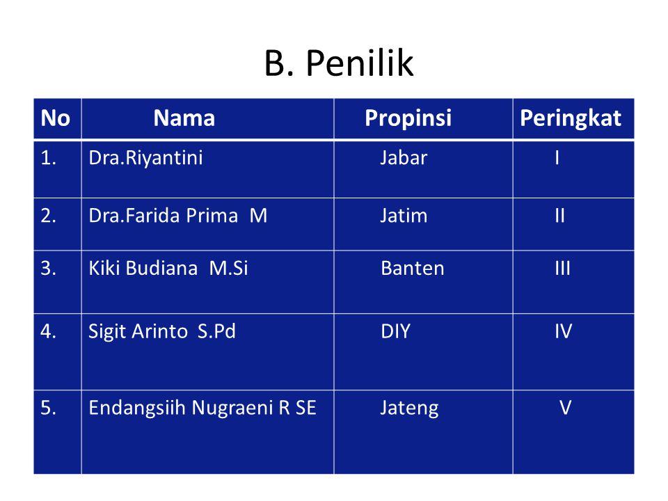 B. Penilik No Nama PropinsiPeringkat 1.Dra.Riyantini Jabar I 2.Dra.Farida Prima M Jatim II 3.Kiki Budiana M.Si Banten III 4.Sigit Arinto S.Pd DIY IV 5
