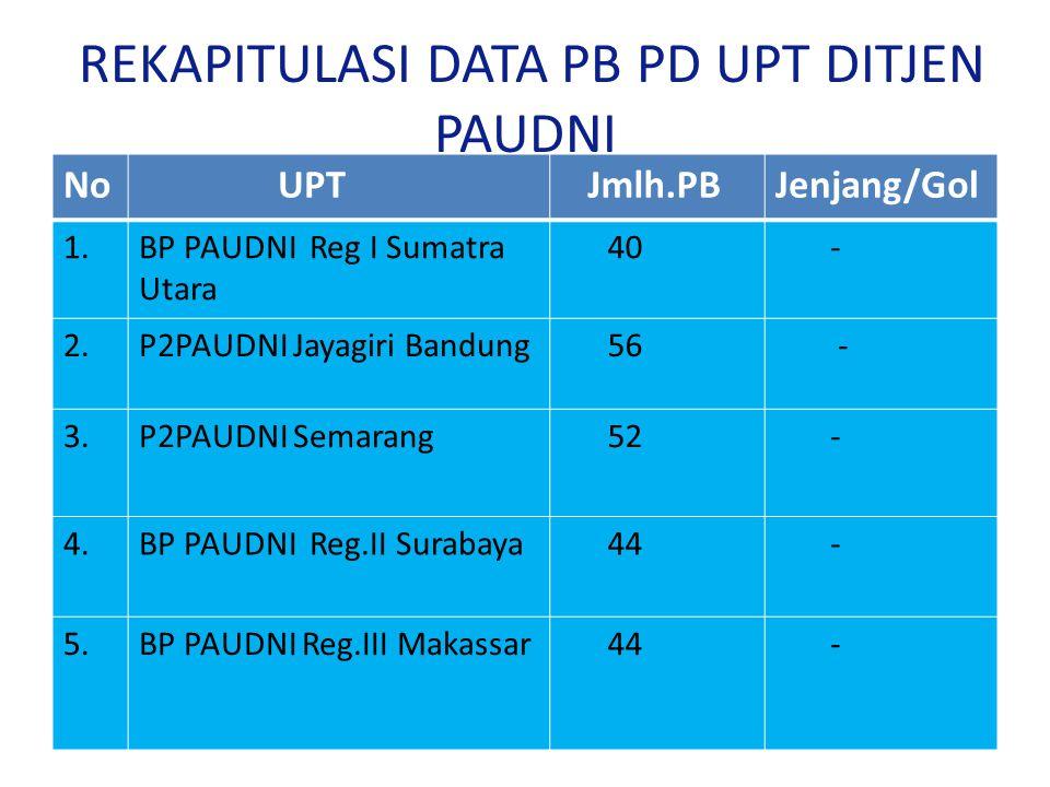 REKAPITULASI DATA PB PD UPT DITJEN PAUDNI No UPT Jmlh.PBJenjang/Gol 1.BP PAUDNI Reg I Sumatra Utara 40 - 2.P2PAUDNI Jayagiri Bandung 56 - 3.P2PAUDNI Semarang 52 - 4.BP PAUDNI Reg.II Surabaya 44 - 5.BP PAUDNI Reg.III Makassar 44 -