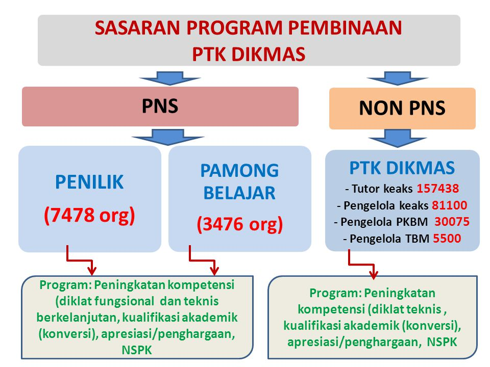 SASARAN PROGRAM PEMBINAAN PTK DIKMAS PNS PENILIK (7478 org) PAMONG BELAJAR (3476 org) NON PNS PTK DIKMAS - Tutor keaks 157438 - Pengelola keaks 81100 - Pengelola PKBM 30075 - Pengelola TBM 5500 Program: Peningkatan kompetensi (diklat fungsional dan teknis berkelanjutan, kualifikasi akademik (konversi), apresiasi/penghargaan, NSPK Program: Peningkatan kompetensi (diklat teknis, kualifikasi akademik (konversi), apresiasi/penghargaan, NSPK