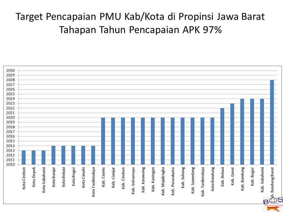 Target Pencapaian PMU Kab/Kota di Propinsi Jawa Barat Tahapan Tahun Pencapaian APK 97%